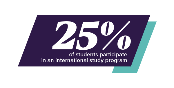 25% of students participate in an international study program