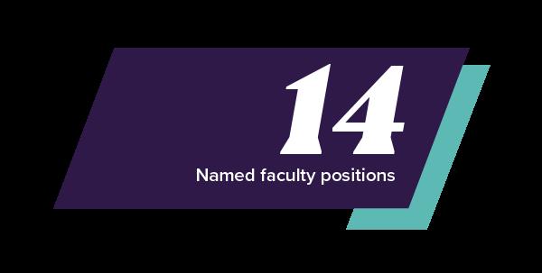 UNI Business has 14 named professorships