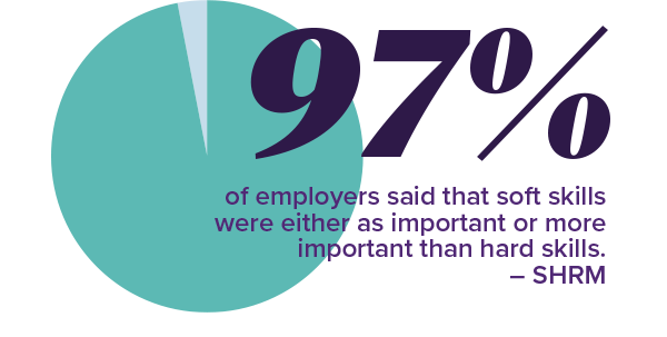 Ninety-seven percent of employers surveyed said that soft skills were either as important or more important than hard skills.